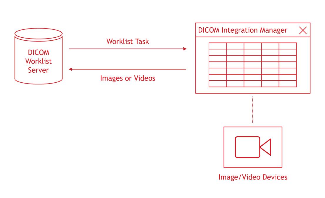 DCIM_Integration