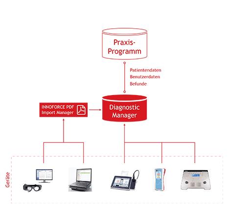 IFDM-Integration-pro-DE