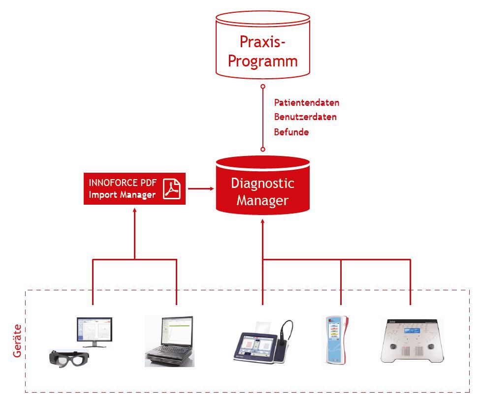 IFDM-integration-pro